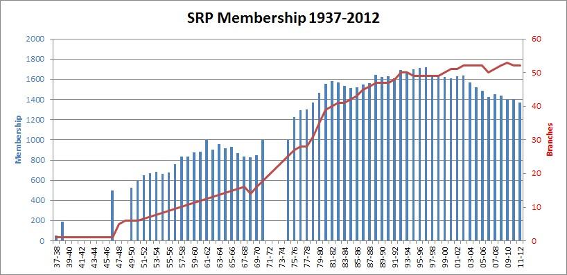 SRP Membership 1937-2011